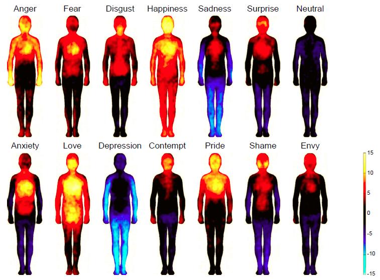praktyka emocji